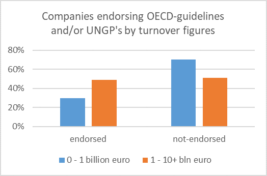 Companies endorsing OECD guidelines