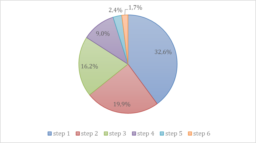Number of steps of the due diligence process completed by Dutch large companies